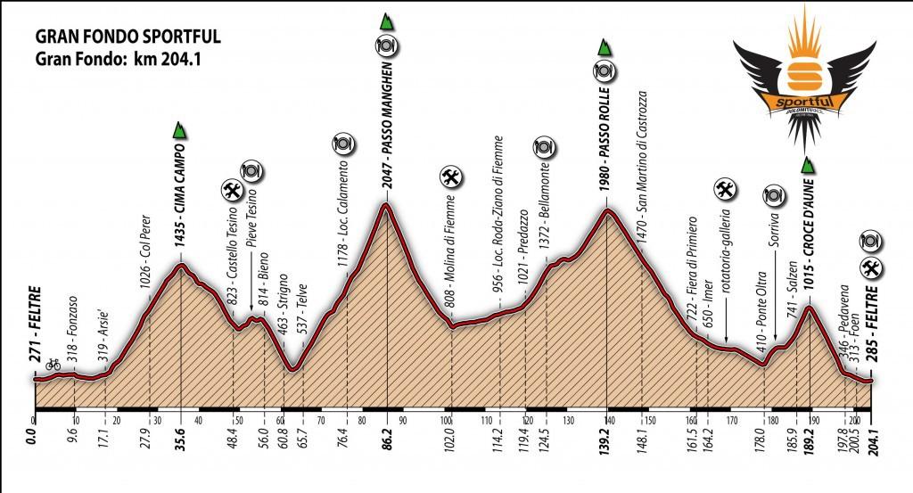 Sportful 2014 lungo logo alt 1024x553 1024x553 Sportful Dolomiti Race, gli orari di chiusura strade